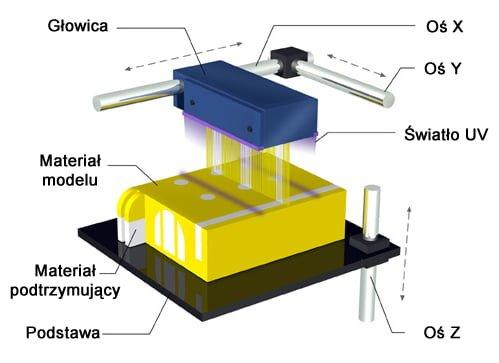 schemat budowy drukarki 3D