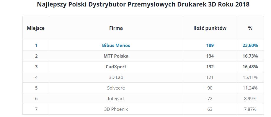 Nagrody Polskiej Branży Druku 3D