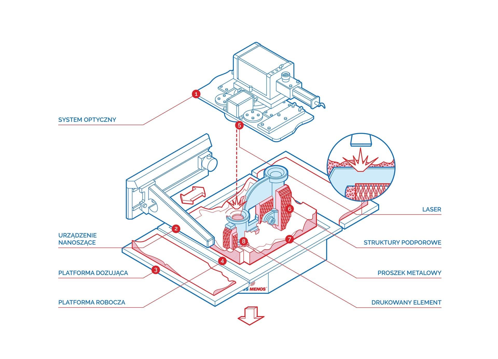 Technologia DMLS - schemat i zasada działania