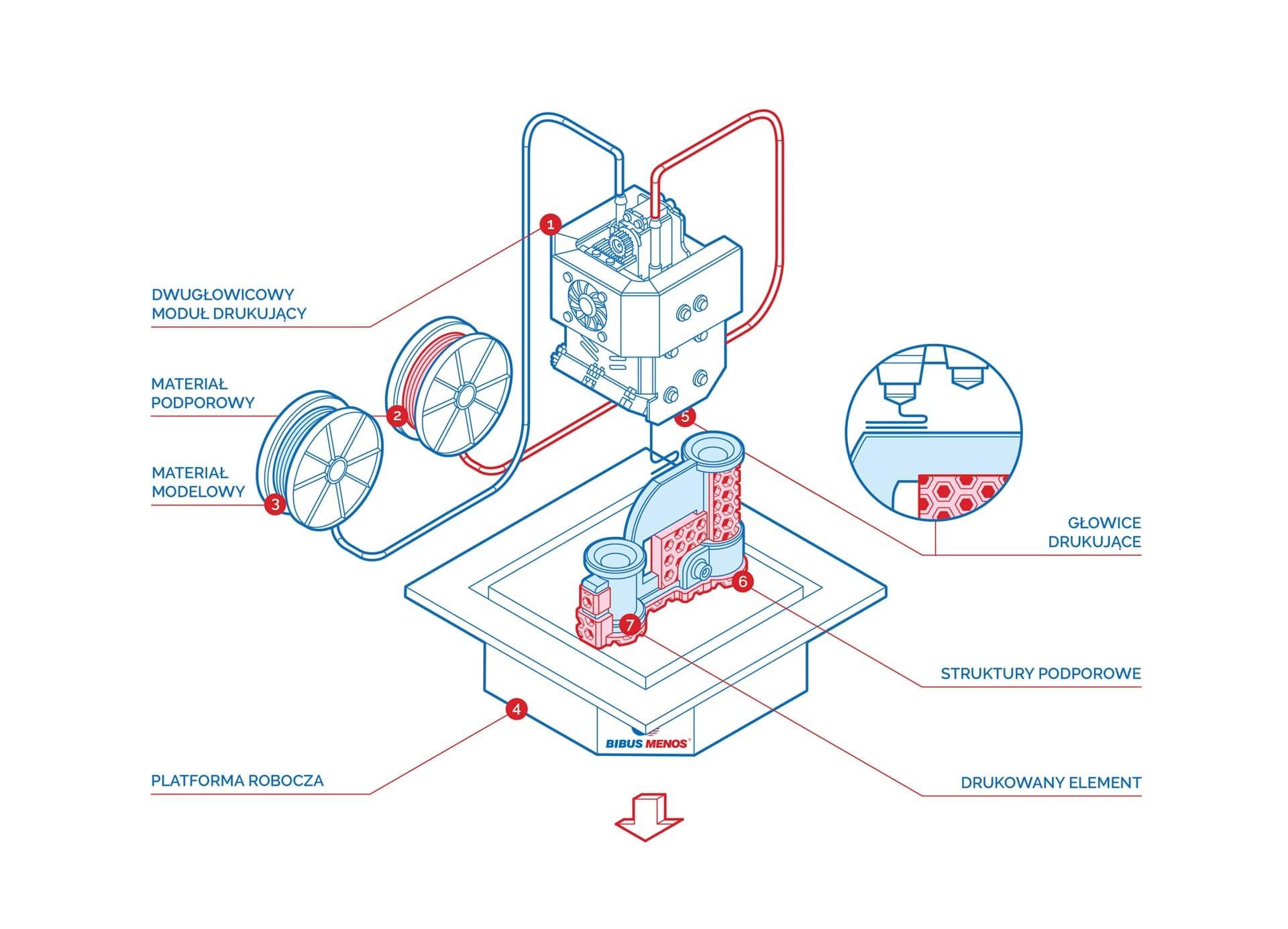 Technologia FDM - schemat i zasada działania