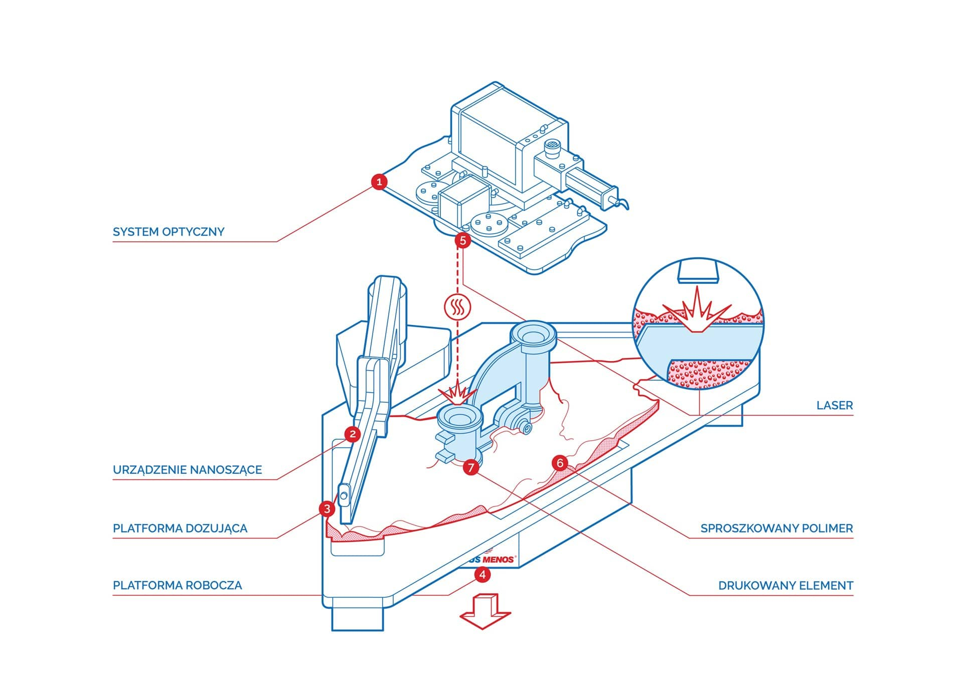Technologia SLS - schemat o zasada działania